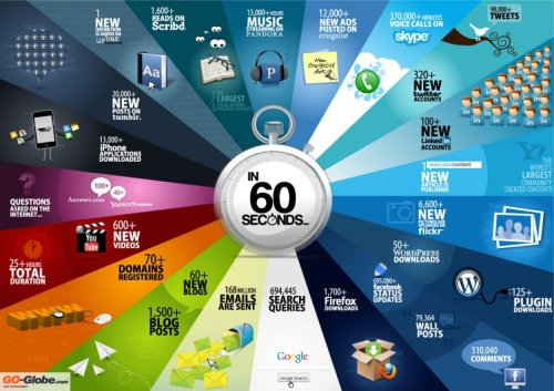 Things that happen every 60 seconds online